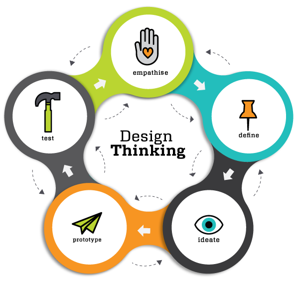 resources for teaching the different models of the design process